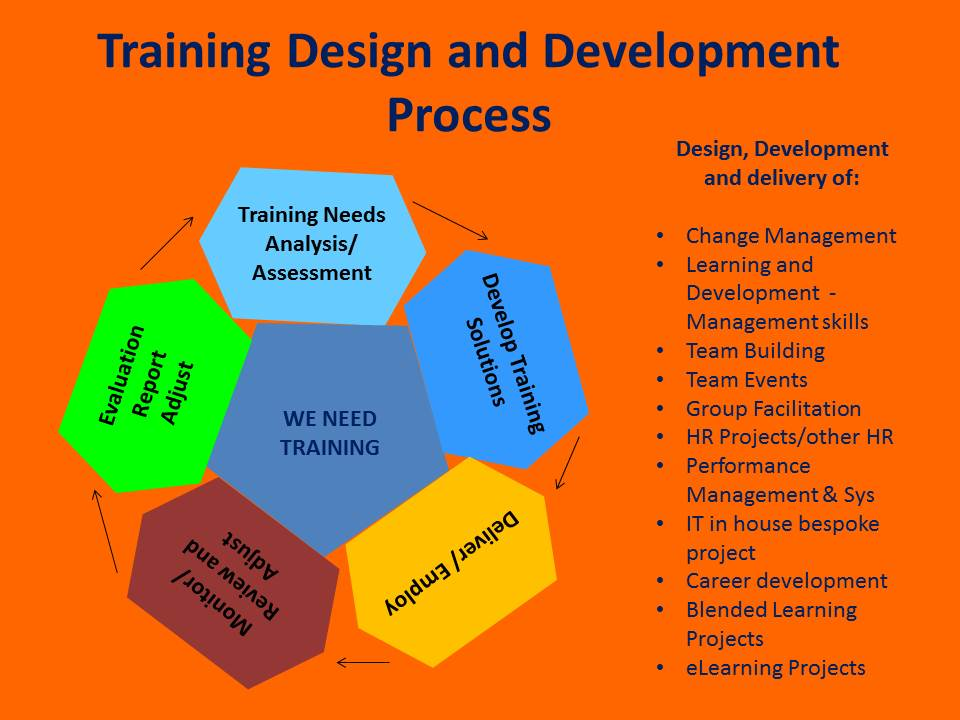process of training and development company Employee training and development process  it is foolish to implement a company-wide training effort without concentrating resources where they are needed most.